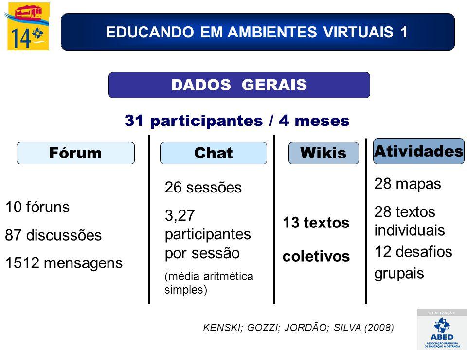 EDUCANDO EM AMBIENTES VIRTUAIS 1 DADOS GERAIS Fórum 10 fóruns 87 discussões 1512 mensagens Chat 26 sessões 3,27 participantes por sessão (média aritmética simples) Wikis 13 textos coletivos 31 participantes / 4 meses Atividades 28 mapas 28 textos individuais 12 desafios grupais KENSKI; GOZZI; JORDÃO; SILVA (2008)