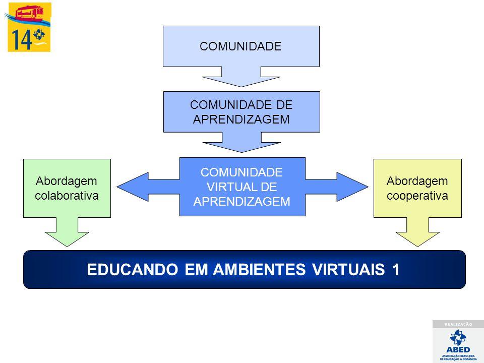 COMUNIDADE DE APRENDIZAGEM COMUNIDADE VIRTUAL DE APRENDIZAGEM Abordagem colaborativa Abordagem cooperativa EDUCANDO EM AMBIENTES VIRTUAIS 1 COMUNIDADE