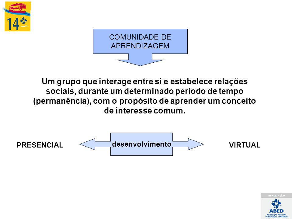 COMUNIDADE DE APRENDIZAGEM Um grupo que interage entre si e estabelece relações sociais, durante um determinado período de tempo (permanência), com o propósito de aprender um conceito de interesse comum.