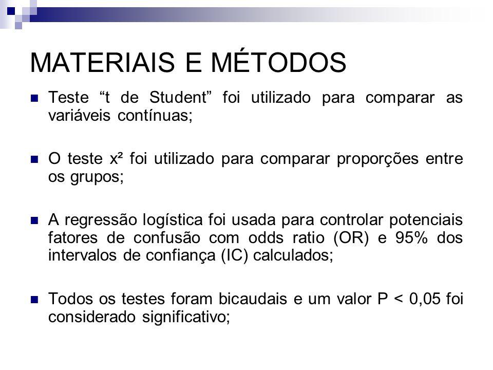 """MATERIAIS E MÉTODOS Teste """"t de Student"""" foi utilizado para comparar as variáveis  contínuas; O teste x² foi utilizado para comparar proporções entr"""