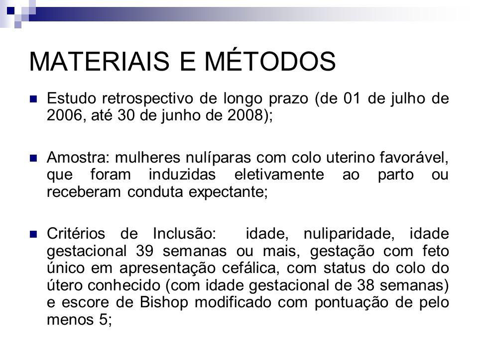 MATERIAIS E MÉTODOS Estudo retrospectivo de longo prazo (de 01 de julho de 2006, até 30 de junho de 2008); Amostra: mulheres nulíparas com colo uterin
