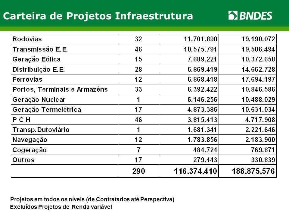 Carteira de Projetos Infraestrutura Excluídos Projetos de Renda variável Projetos em todos os níveis (de Contratados até Perspectiva)