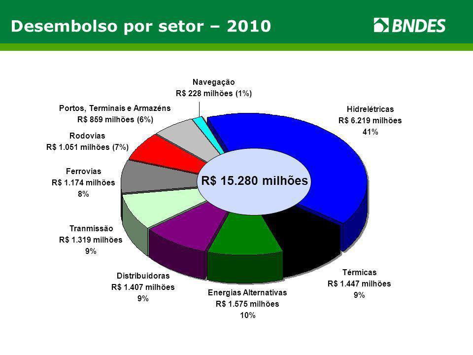 Hidrelétricas R$ 6.219 milhões 41% R$ 15.280 milhões Térmicas R$ 1.447 milhões 9% Energias Alternativas R$ 1.575 milhões 10% Distribuidoras R$ 1.407 m