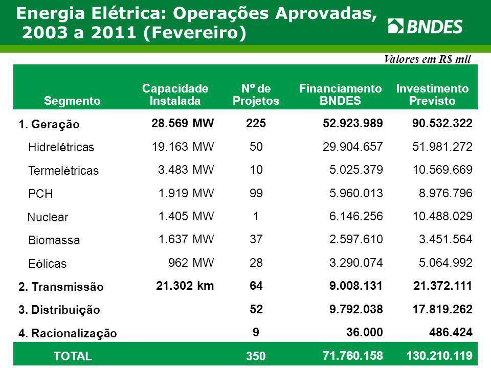 Energia Elétrica: Operações Aprovadas, 2003 a 2011 (Fevereiro) Valores em R$ mil Segmento Capacidade Instalada N º de Projetos Financiamento BNDES Inv