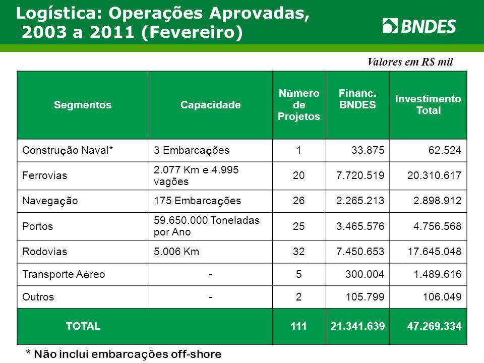 Logística: Operações Aprovadas, 2003 a 2011 (Fevereiro) Valores em R$ mil SegmentosCapacidade N ú mero de Projetos Financ. BNDES Investimento Total Co