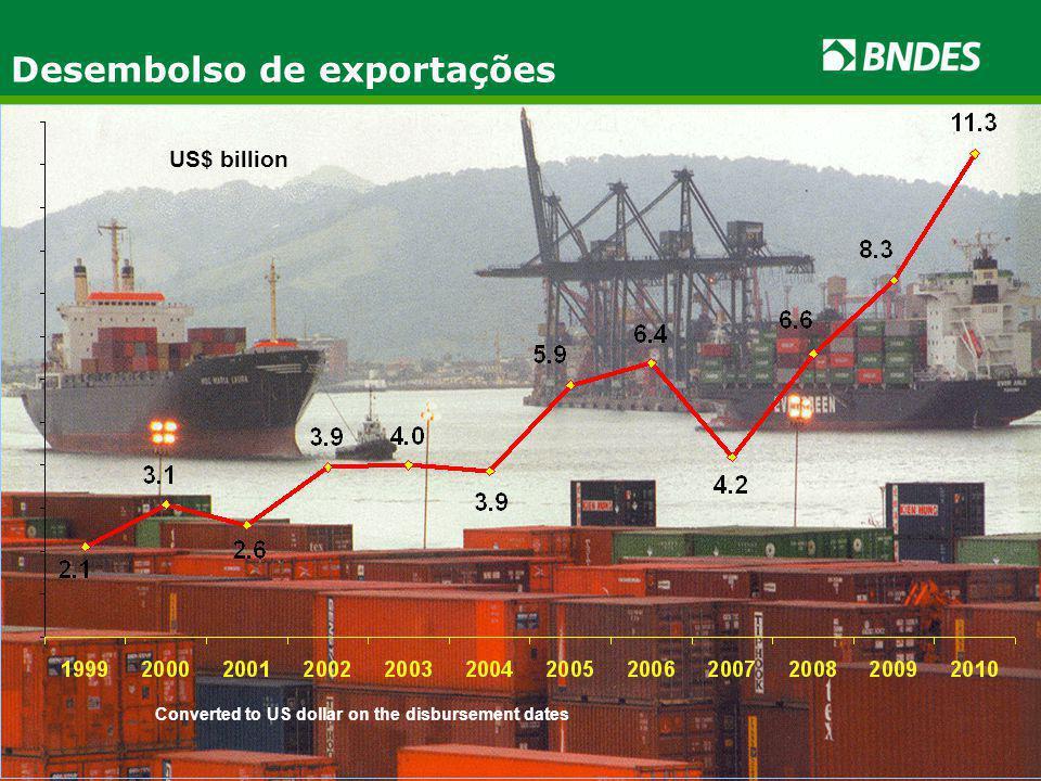 US$ billion Converted to US dollar on the disbursement dates Desembolso de exportações