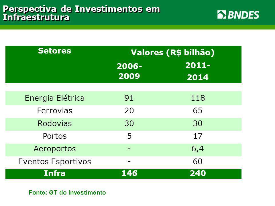 Setores Valores (R$ bilhão) 2006- 2009 2011- 2014 Energia Elétrica91118 Ferrovias2065 Rodovias30 Portos517 Aeroportos-6,4 Eventos Esportivos-60 Infra146240 Perspectiva de Investimentos em Infraestrutura Fonte: GT do Investimento
