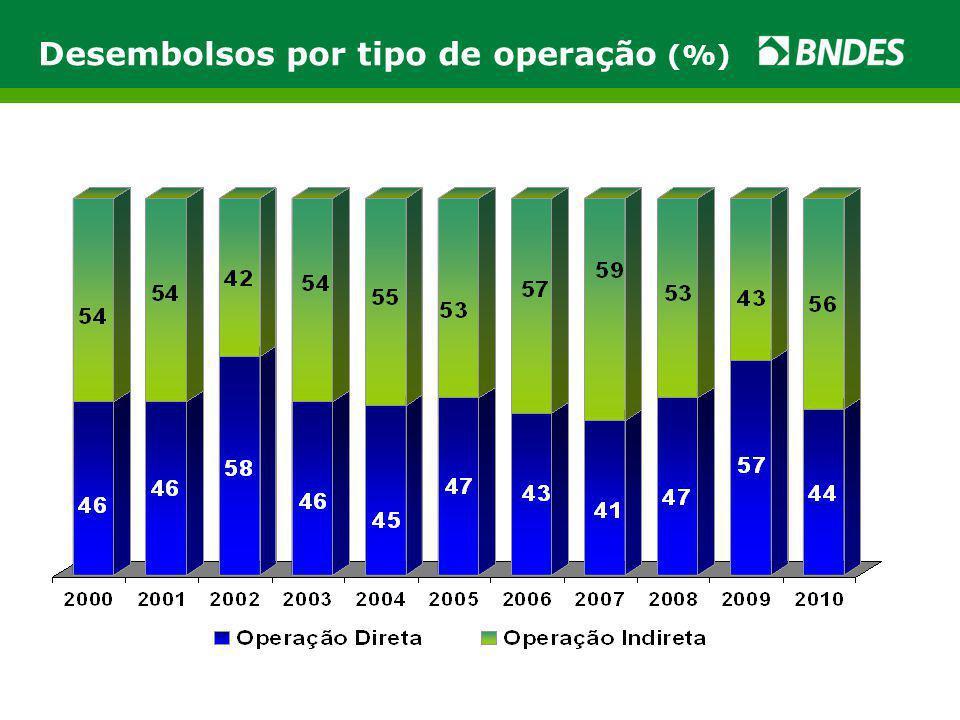 Logística: Operações Aprovadas, 2003 a 2011 (Fevereiro) Valores em R$ mil SegmentosCapacidade N ú mero de Projetos Financ.