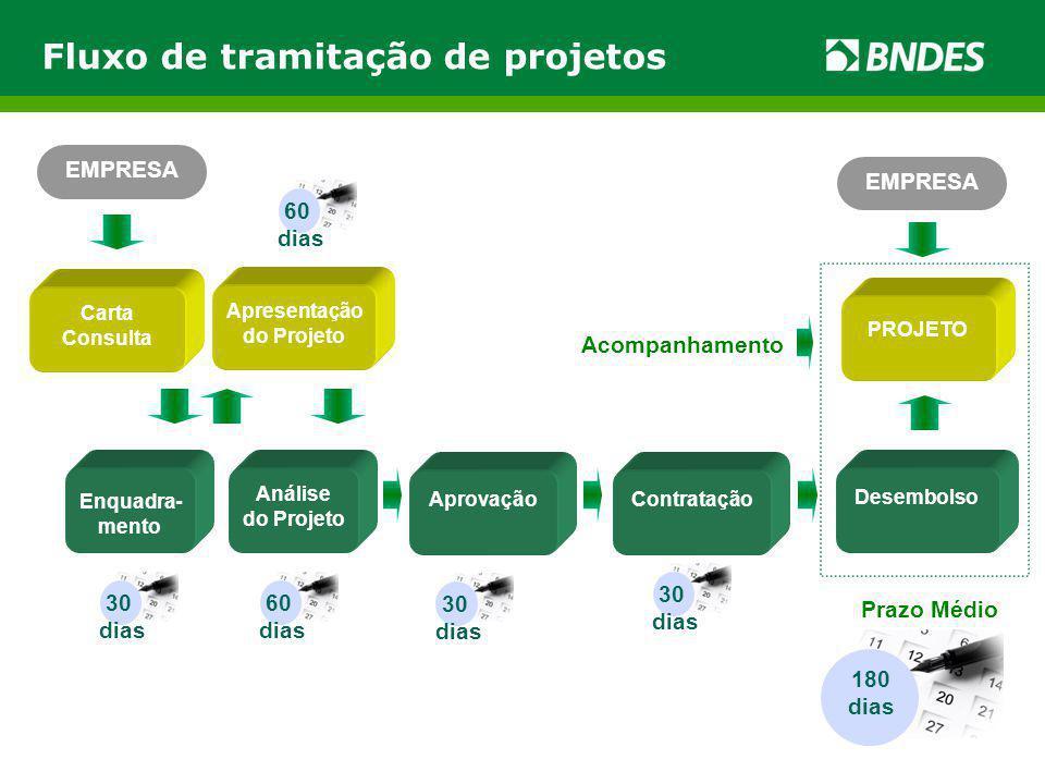 Fluxo de tramitação de projetos Carta Consulta Enquadra- mento Apresentação do Projeto Análise do Projeto AprovaçãoContratação Desembolso EMPRESA Acom