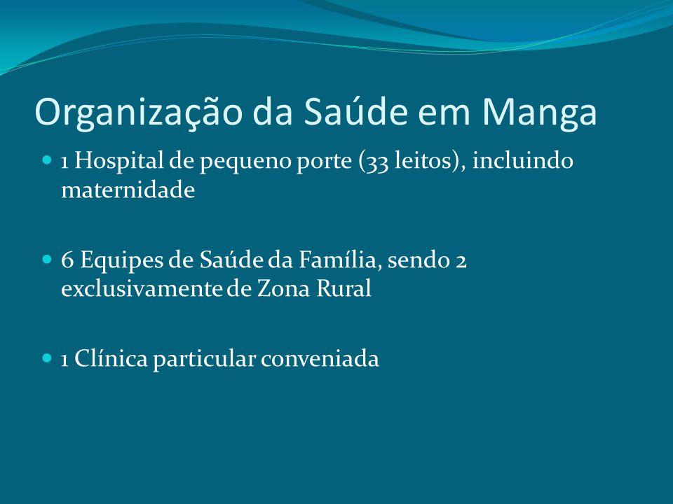 Organização da Saúde em Manga 1 Hospital de pequeno porte (33 leitos), incluindo maternidade 6 Equipes de Saúde da Família, sendo 2 exclusivamente de