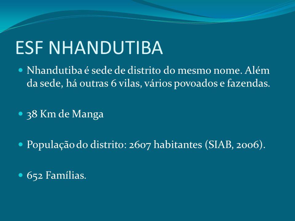 ESF NHANDUTIBA Nhandutiba é sede de distrito do mesmo nome. Além da sede, há outras 6 vilas, vários povoados e fazendas. 38 Km de Manga População do d