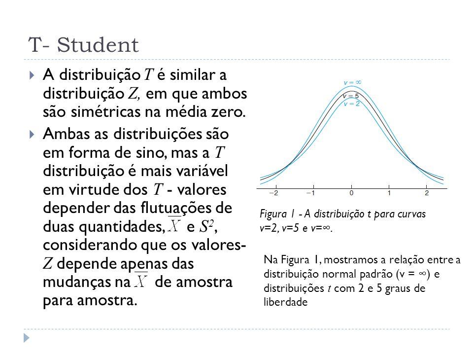 T- Student  A distribuição T é similar a distribuição Z, em que ambos são simétricas na média zero.  Ambas as distribuições são em forma de sino, ma