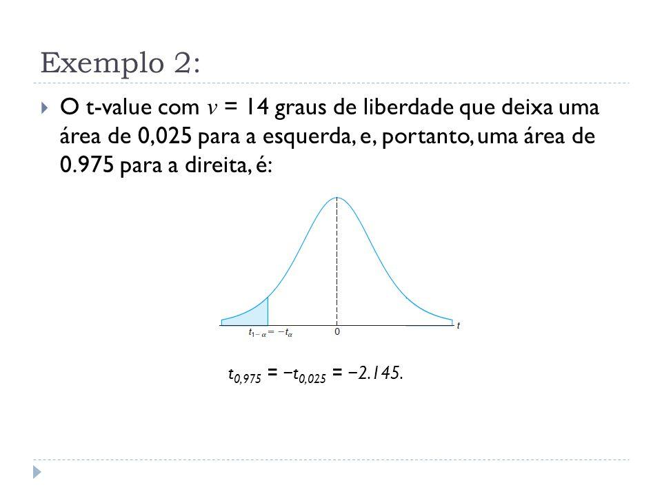 Exemplo 2:  O t-value com v = 14 graus de liberdade que deixa uma área de 0,025 para a esquerda, e, portanto, uma área de 0.975 para a direita, é: t