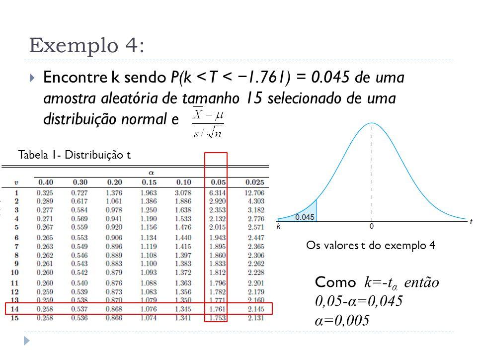 Exemplo 4:  Encontre k sendo P(k < T < − 1.761) = 0.045 de uma amostra aleatória de tamanho 15 selecionado de uma distribuição normal e Os valores t