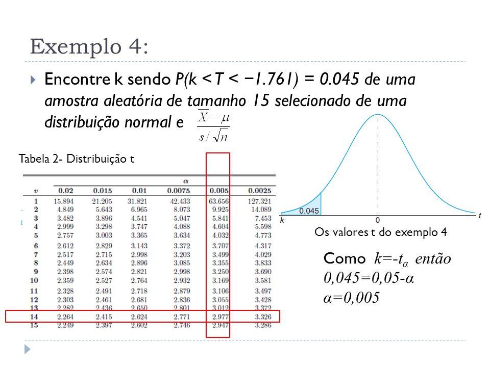 Exemplo 4:  Encontre k sendo P(k < T < − 1.761) = 0.045 de uma amostra aleatória de tamanho 15 selecionado de uma distribuição normal e Os valores t do exemplo 4 Como k=-t α então 0,045=0,05-α α=0,005 -t 0,005 =-2,977 Tabela 2- Distribuição t