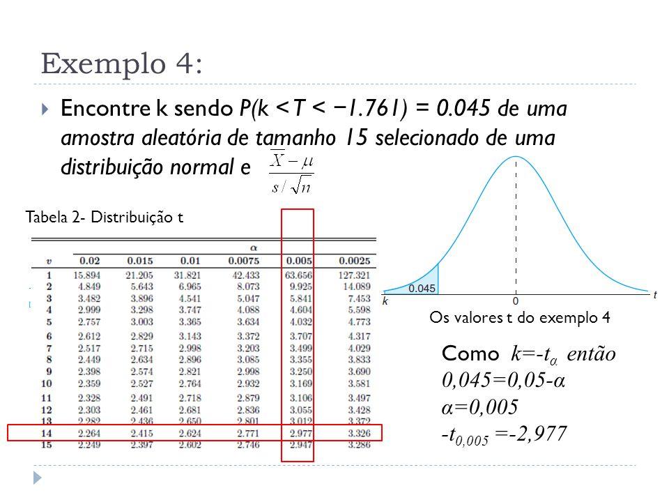 Exemplo 4: P( -2,977 < T < − 1.761) = 0.045