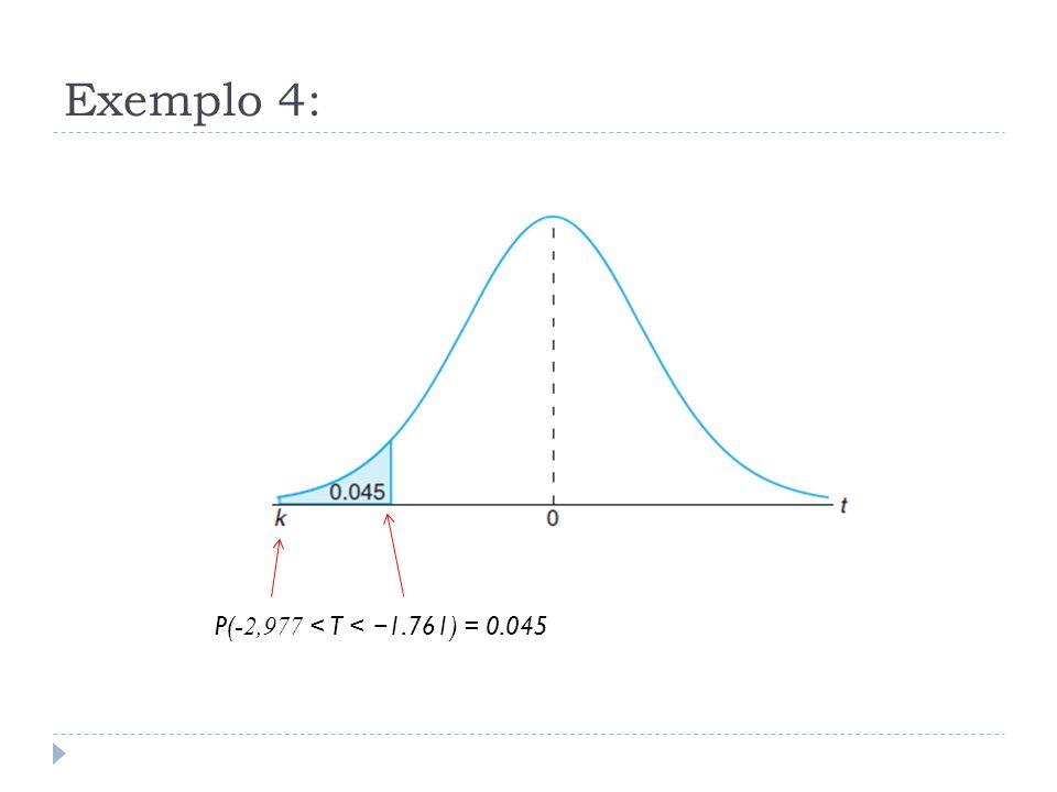 Distribuição t - Análise  Exactamente 95% dos valores de uma distribuição-t com v = n-1 graus de liberdade situar-se entre -t 0,025 e t 0,025.