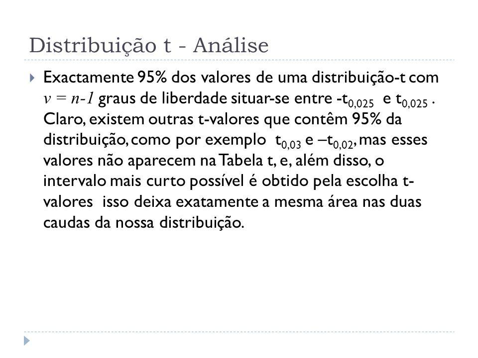 Distribuição t - Análise  Exactamente 95% dos valores de uma distribuição-t com v = n-1 graus de liberdade situar-se entre -t 0,025 e t 0,025. Claro,