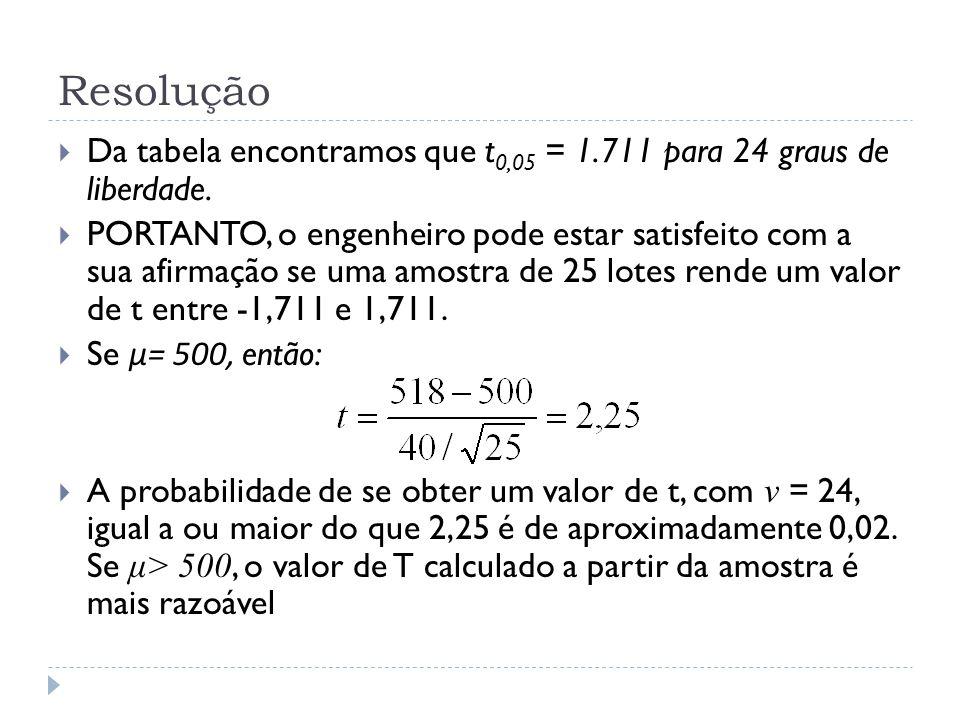 Resolução  Da tabela encontramos que t 0,05 = 1.711 para 24 graus de liberdade.  PORTANTO, o engenheiro pode estar satisfeito com a sua afirmação se