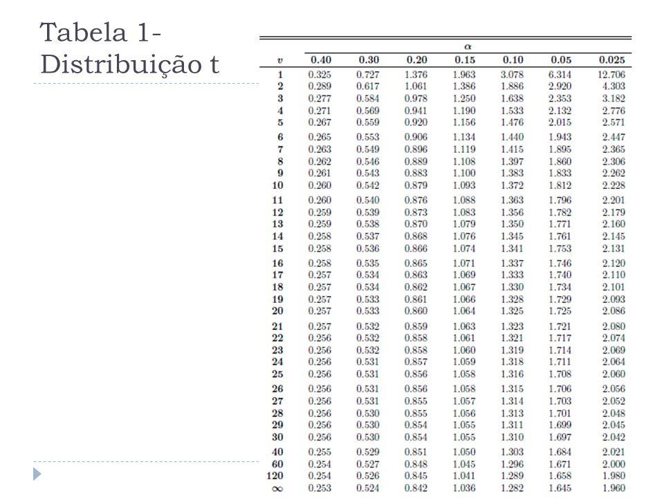Tabela 2- Distribuição t