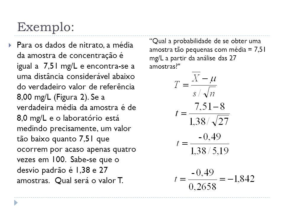 Exemplo:  Para os dados de nitrato, a média da amostra de concentração é igual a 7,51 mg/L e encontra-se a uma distância considerável abaixo do verda