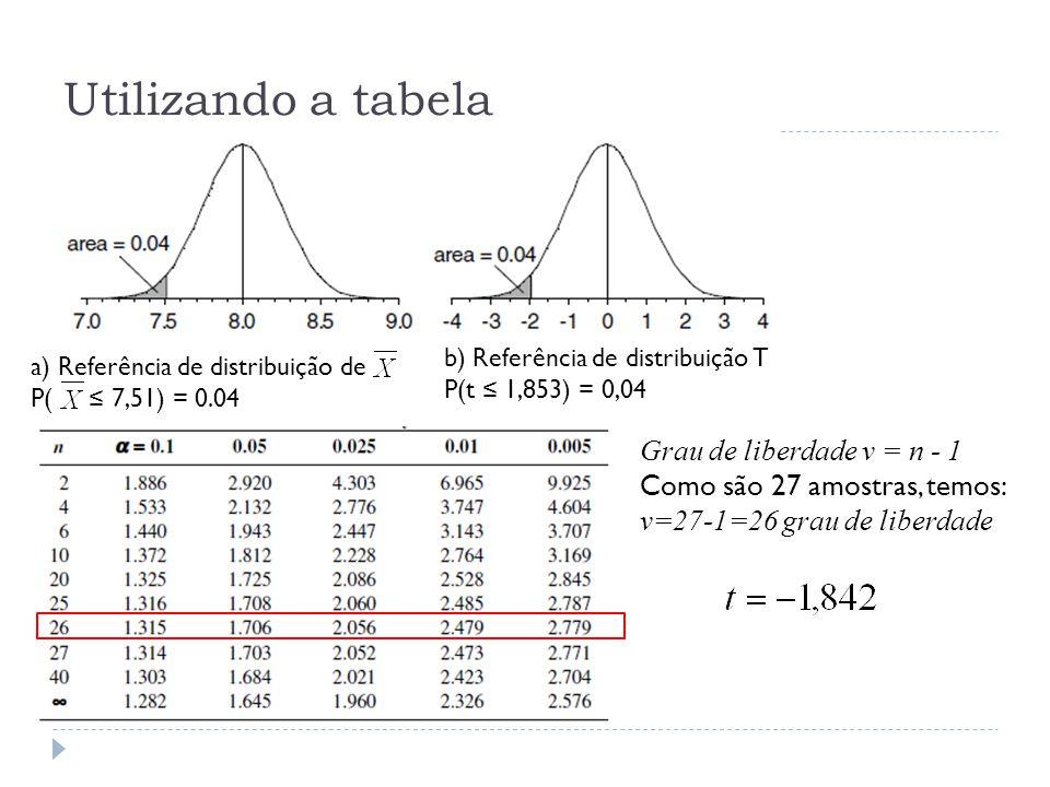 Utilizando a tabela Grau de liberdade ν = n - 1 Como são 27 amostras, temos: v=27-1=26 grau de liberdade a) Referência de distribuição de P( ≤ 7,51) =