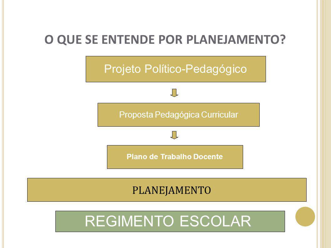 O QUE SE ENTENDE POR PLANEJAMENTO? Projeto Político-Pedagógico Proposta Pedagógica Curricular Plano de Trabalho Docente REGIMENTO ESCOLAR PLANEJAMENTO