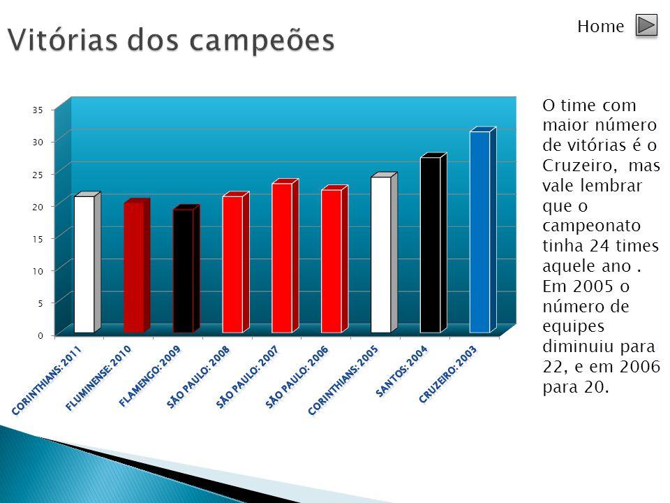 Home O time com maior número de vitórias é o Cruzeiro, mas vale lembrar que o campeonato tinha 24 times aquele ano. Em 2005 o número de equipes diminu