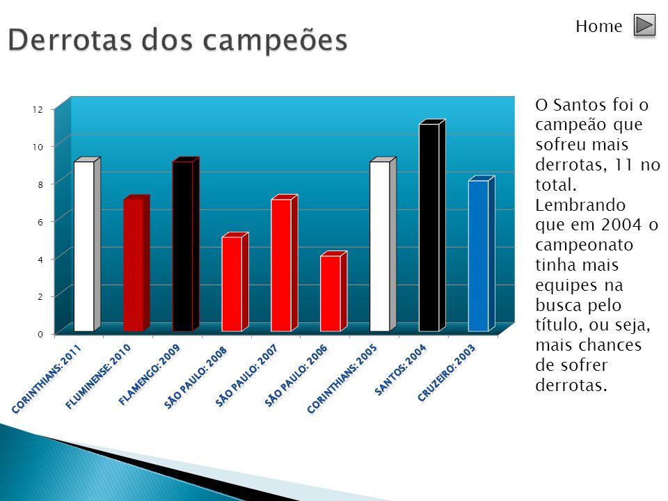 Home O Santos foi o campeão que sofreu mais derrotas, 11 no total. Lembrando que em 2004 o campeonato tinha mais equipes na busca pelo título, ou seja