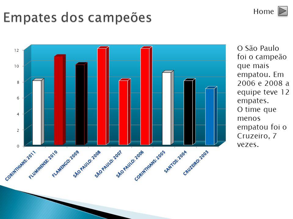 Home O São Paulo foi o campeão que mais empatou. Em 2006 e 2008 a equipe teve 12 empates. O time que menos empatou foi o Cruzeiro, 7 vezes.