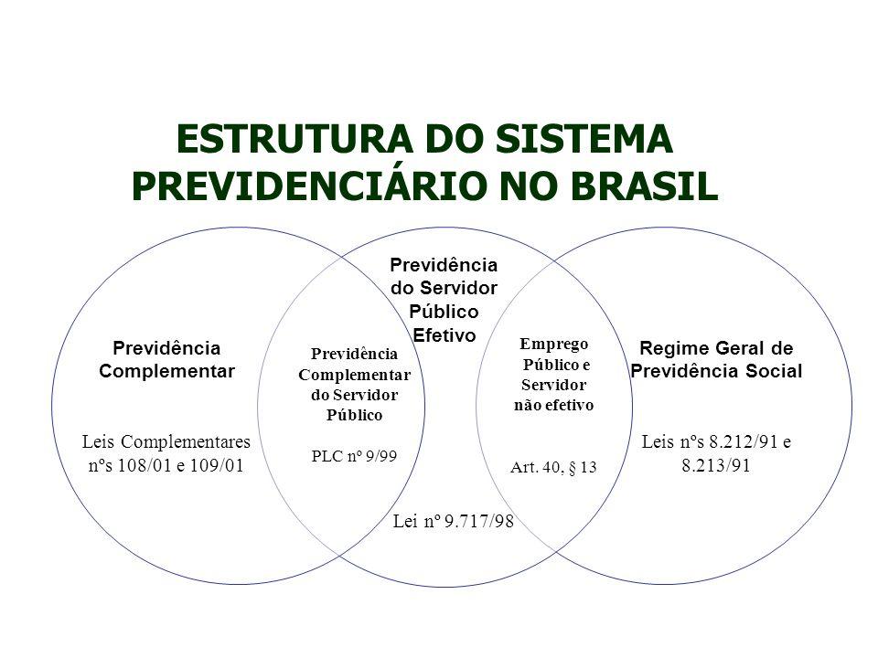 ESTRUTURA DO SISTEMA PREVIDENCIÁRIO NO BRASIL RGPS – Regime Geral de Previdência Social Administrado pelo INSS Obrigatório, nacional e público.