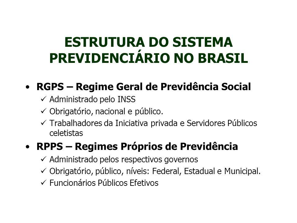 ESTRUTURA DO SISTEMA PREVIDENCIÁRIO NO BRASIL RGPS – Regime Geral de Previdência Social Administrado pelo INSS Obrigatório, nacional e público. Trabal
