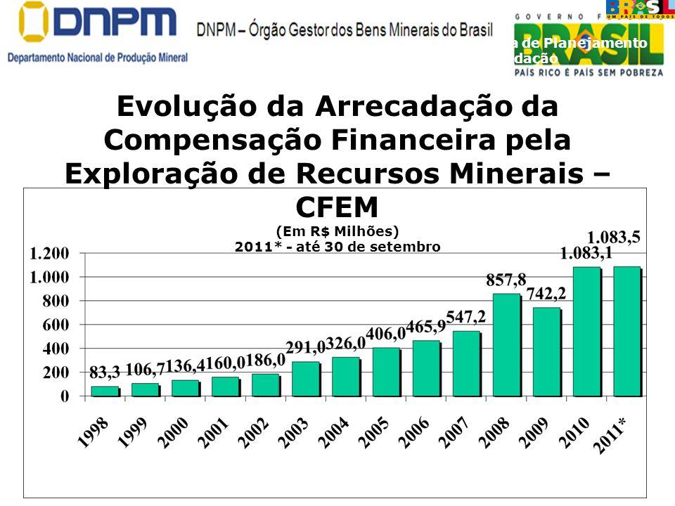 DIPAR Diretoria de Planejamento e Arrecadação Evolução da Arrecadação da Compensação Financeira pela Exploração de Recursos Minerais – CFEM (Em R$ Mil