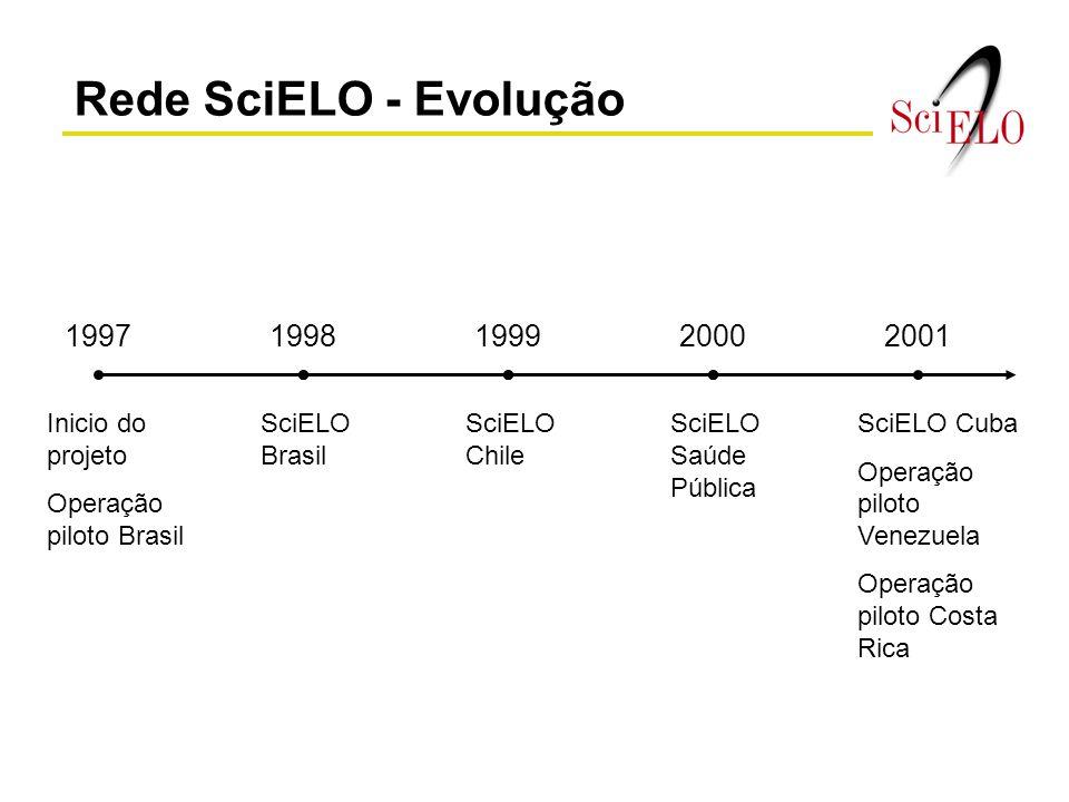 Rede SciELO - Evolução 19971998199920002001 Inicio do projeto Operação piloto Brasil SciELO Brasil SciELO Chile SciELO Saúde Pública SciELO Cuba Opera