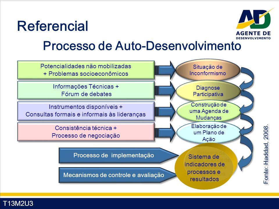 T13M2U3 Referencial Processo de Auto-Desenvolvimento Situação de Inconformismo Situação de Inconformismo Potencialidades não mobilizadas + Problemas s