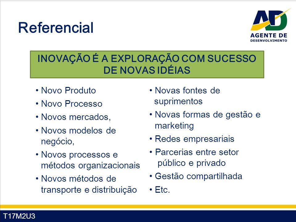 T17M2U3 Referencial INOVAÇÃO É A EXPLORAÇÃO COM SUCESSO DE NOVAS IDÉIAS Novo Produto Novo Processo Novos mercados, Novos modelos de negócio, Novos pro