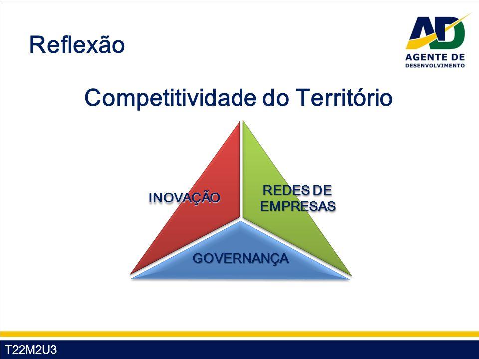 T22M2U3 Competitividade do Território Reflexão INOVAÇÃOINOVAÇÃO REDES DE EMPRESAS GOVERNANÇAGOVERNANÇA