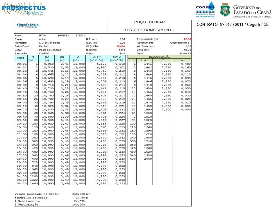 Gráficos – Testes de Aquífero CONTRATO N O 018 / 2011 / Cogerh / CE