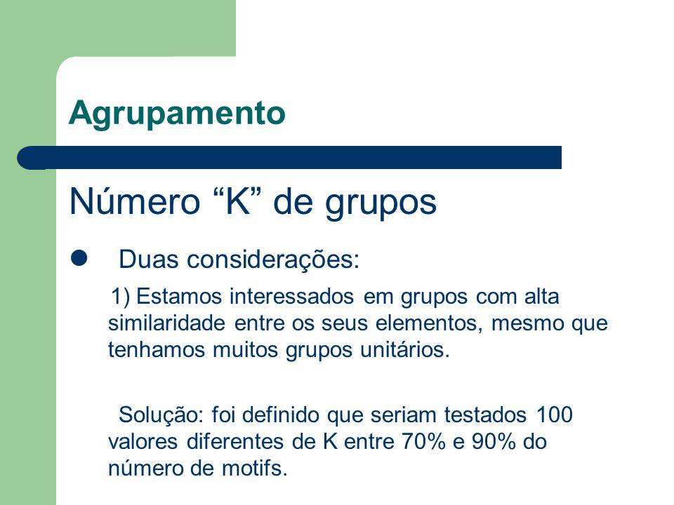Agrupamento Número K de grupos Duas considerações: 1) Estamos interessados em grupos com alta similaridade entre os seus elementos, mesmo que tenhamos muitos grupos unitários.
