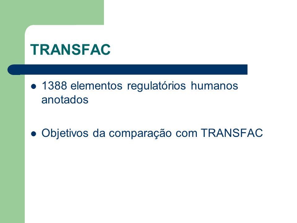 TRANSFAC 1388 elementos regulatórios humanos anotados Objetivos da comparação com TRANSFAC