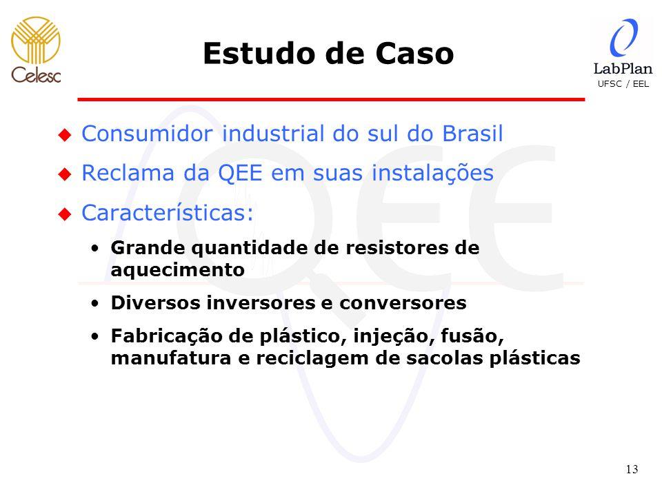 UFSC / EEL 13 Estudo de Caso u Consumidor industrial do sul do Brasil u Reclama da QEE em suas instalações u Características: Grande quantidade de resistores de aquecimento Diversos inversores e conversores Fabricação de plástico, injeção, fusão, manufatura e reciclagem de sacolas plásticas