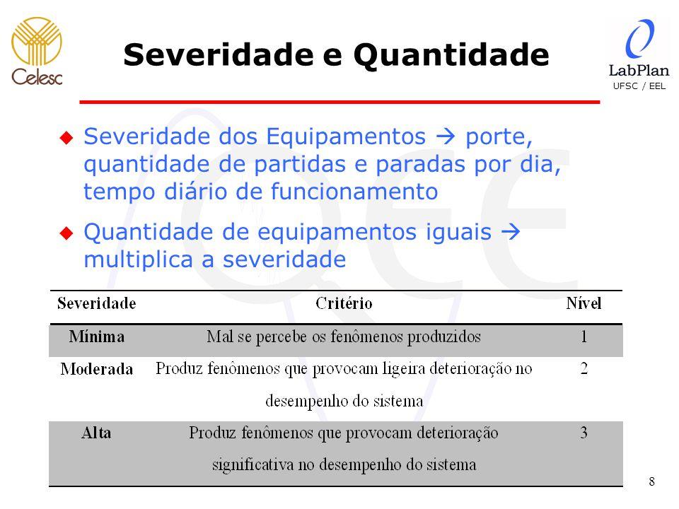 UFSC / EEL 9 Frequência de Ocorrência u Frequência de ocorrência com que determinado equipamento produz certo fenômeno de QEE