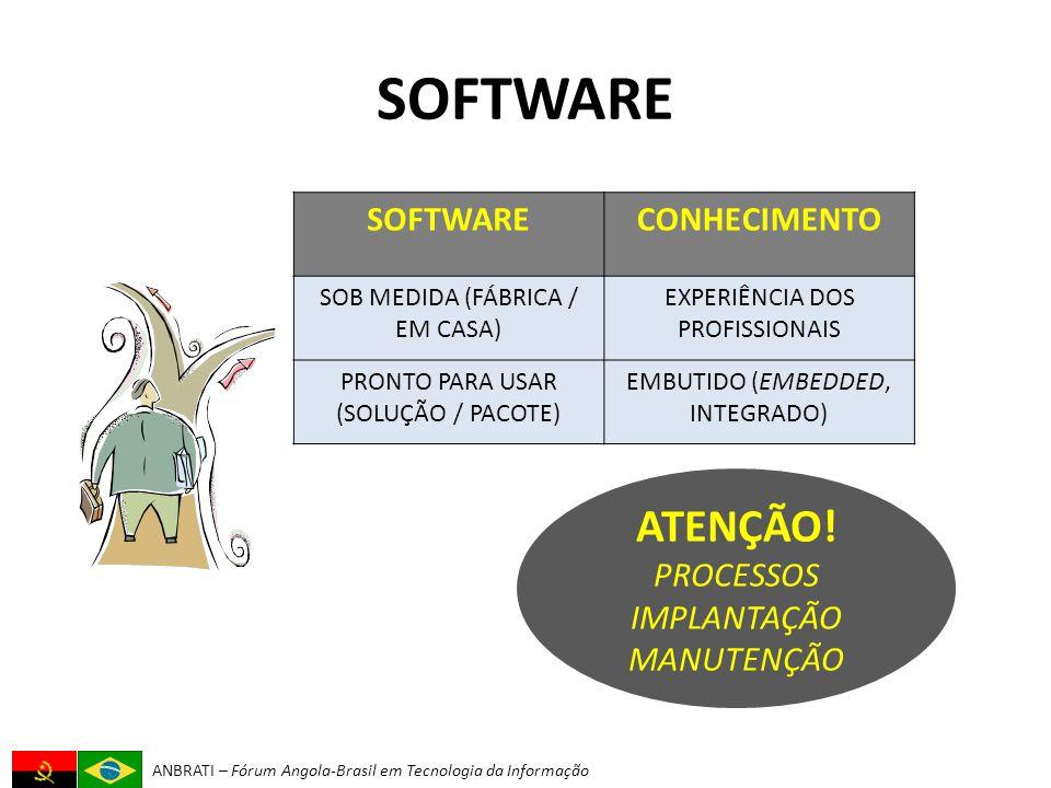 ANBRATI – Fórum Angola-Brasil em Tecnologia da Informação SOFTWARE CONHECIMENTO SOB MEDIDA (FÁBRICA / EM CASA) EXPERIÊNCIA DOS PROFISSIONAIS PRONTO PARA USAR (SOLUÇÃO / PACOTE) EMBUTIDO (EMBEDDED, INTEGRADO) ATENÇÃO.