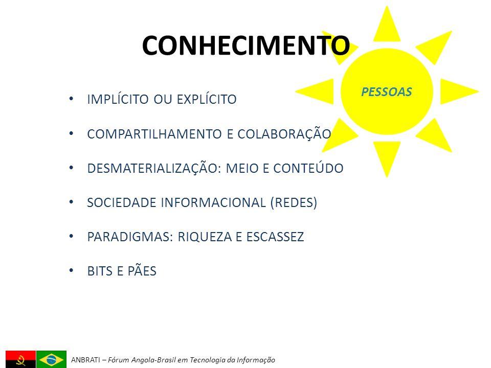 ANBRATI – Fórum Angola-Brasil em Tecnologia da Informação PESSOAS CONHECIMENTO IMPLÍCITO OU EXPLÍCITO COMPARTILHAMENTO E COLABORAÇÃO DESMATERIALIZAÇÃO: MEIO E CONTEÚDO SOCIEDADE INFORMACIONAL (REDES) PARADIGMAS: RIQUEZA E ESCASSEZ BITS E PÃES