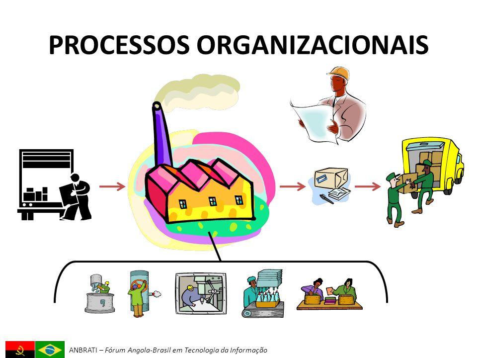 ANBRATI – Fórum Angola-Brasil em Tecnologia da Informação PROCESSOS ORGANIZACIONAIS