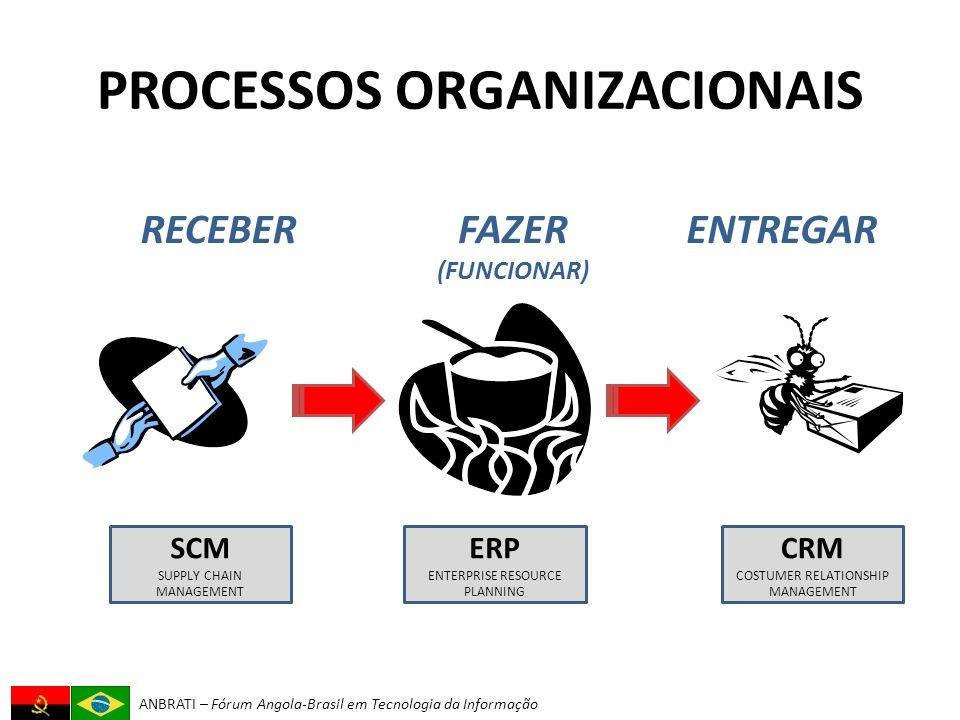 ANBRATI – Fórum Angola-Brasil em Tecnologia da Informação PROCESSOS ORGANIZACIONAIS RECEBERFAZER (FUNCIONAR) ENTREGAR SCM SUPPLY CHAIN MANAGEMENT ERP ENTERPRISE RESOURCE PLANNING CRM COSTUMER RELATIONSHIP MANAGEMENT