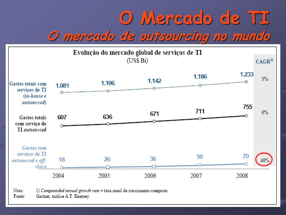 O Mercado de TI O mercado de outsourcing no mundo