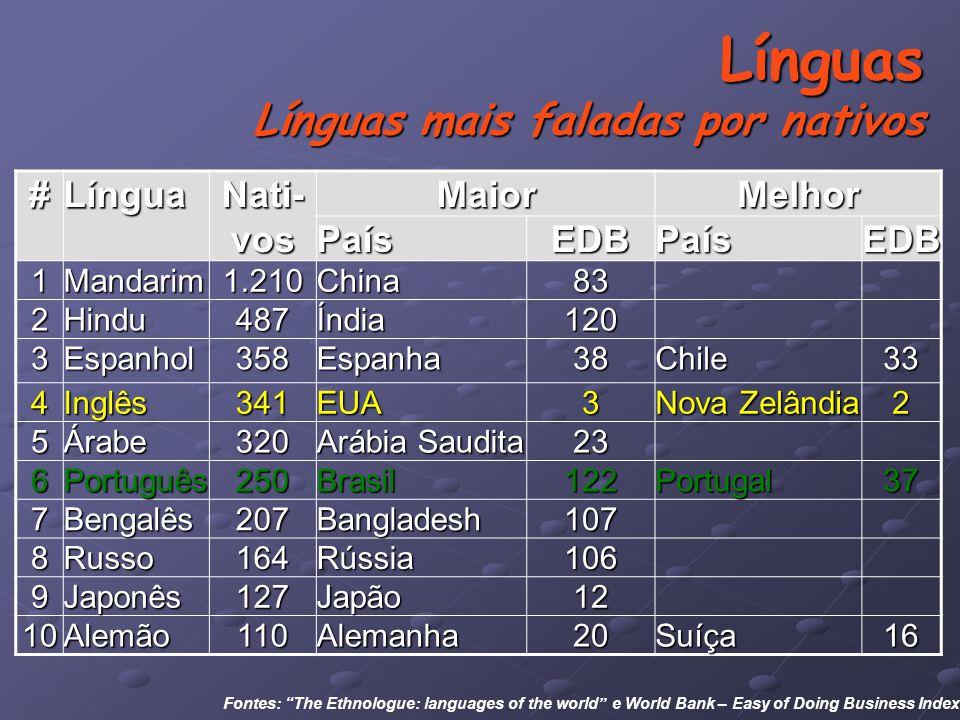 Línguas Línguas mais faladas por nativos Fontes: The Ethnologue: languages of the world e World Bank – Easy of Doing Business Index#Língua Nati- vos MaiorMelhorPaísEDBPaísEDB 1Mandarim1.210China83 2Hindu487Índia120 3Espanhol358Espanha38Chile33 4Inglês341EUA3 Nova Zelândia 2 5Árabe320 Arábia Saudita 23 6Português250Brasil122Portugal37 7Bengalês207Bangladesh107 8Russo164Rússia106 9Japonês127Japão12 10Alemão110Alemanha20Suíça16