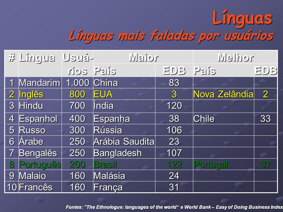 Línguas Línguas mais faladas por usuários Fontes: The Ethnologue: languages of the world e World Bank – Easy of Doing Business Index#Língua Usuá- rios MaiorMelhorPaísEDBPaísEDB 1Mandarim1.000China83 2Inglês800EUA3 Nova Zelândia 2 3Hindu700Índia120 4Espanhol400Espanha38Chile33 5Russo300Rússia106 6Árabe250 Arábia Saudita 23 7Bengalês250Bangladesh107 8Português200Brasil122Portugal37 9Malaio160Malásia24 10Francês160França31
