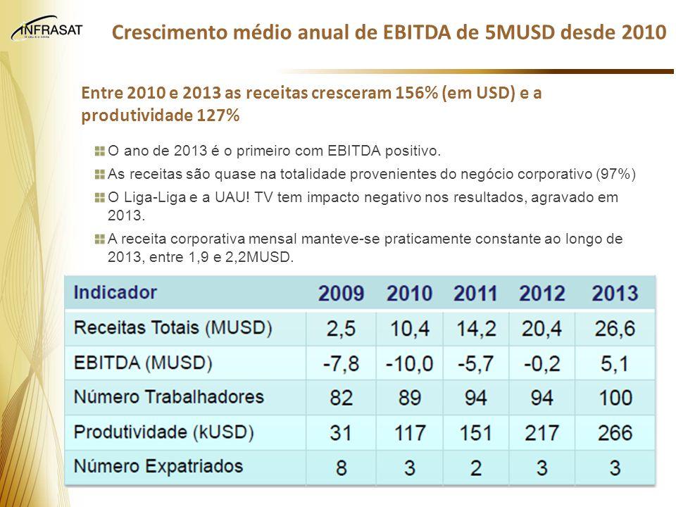 Crescimento médio anual de EBITDA de 5MUSD desde 2010 Entre 2010 e 2013 as receitas cresceram 156% (em USD) e a produtividade 127% O ano de 2013 é o p
